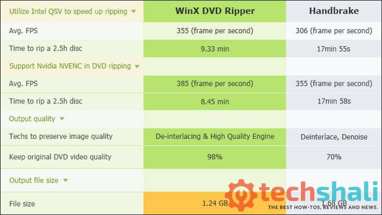 we picked WinX DVD Ripper Platinum over HandBrake