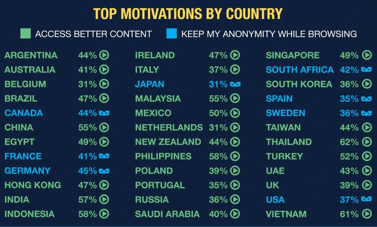 top motivations by country
