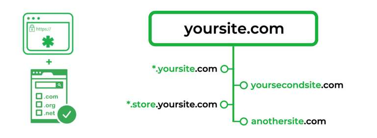 Multi-Domain SSL certificate