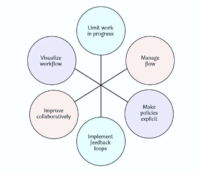 How does the Kanban methodology work?