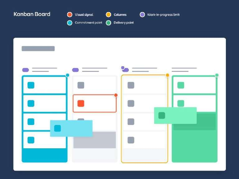 Steps to configure your Kanban strategy