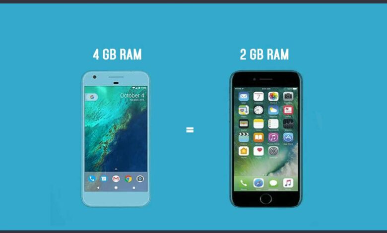 Is it true that iOS needs less RAM than Android?