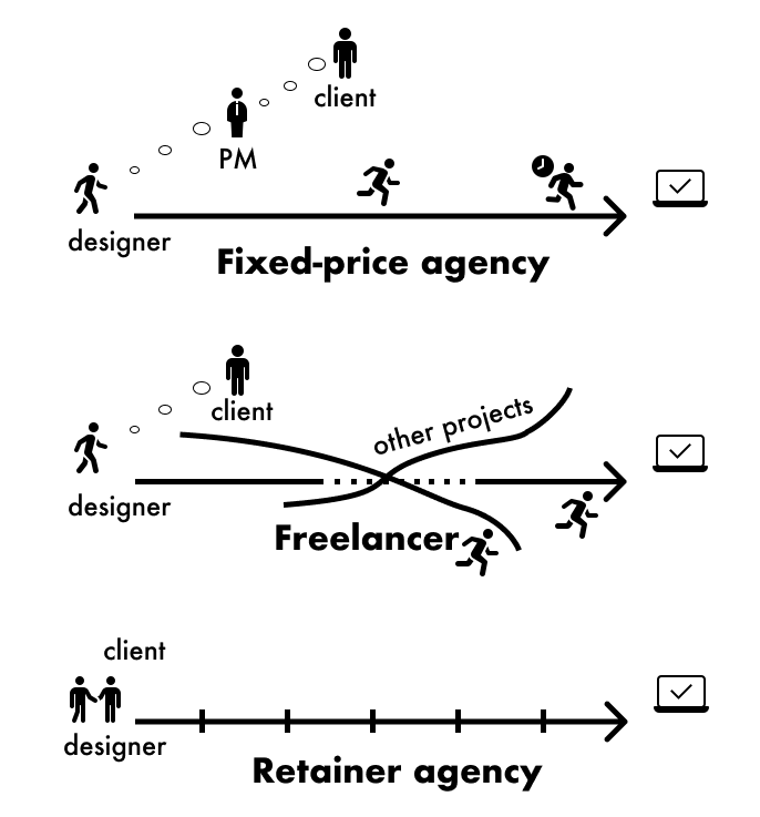 In-house vs. Agency vs. Freelance Graphic Designer: Crucial Things to Know