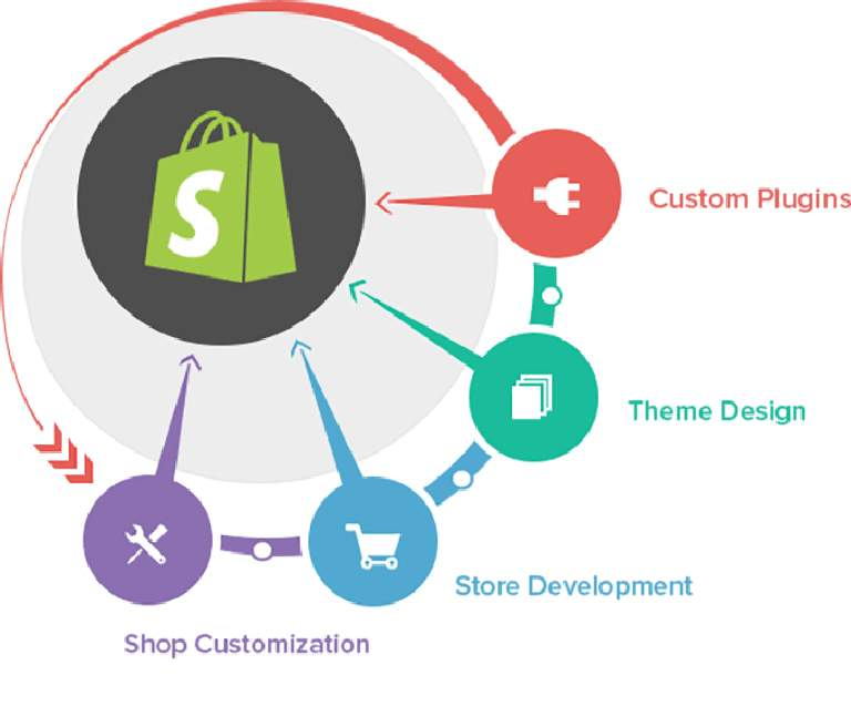 Benefits of Shopify customization services